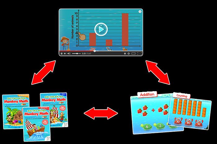 Phương pháp Monkey Math