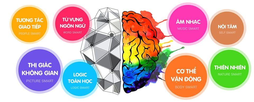 Kids Up – Kích hoạt 2 bán cầu não – phát triển tư duy TOÀN DIỆN